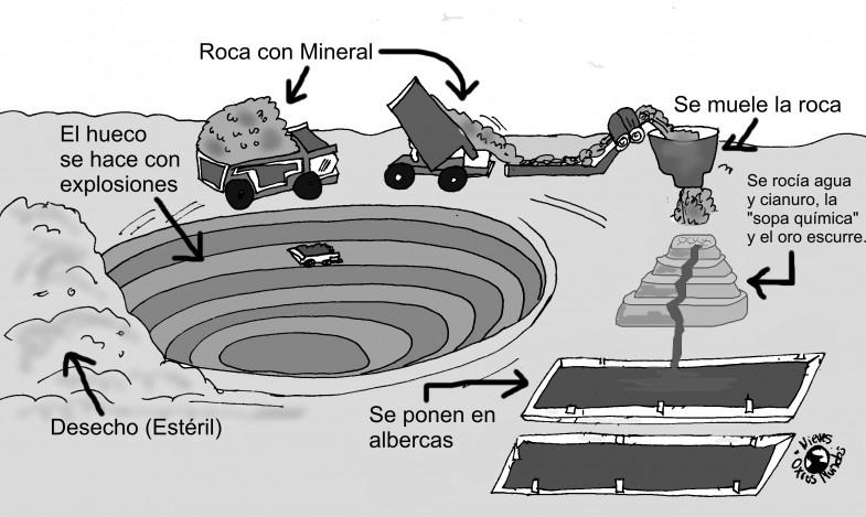 MineríaACieloAbierto