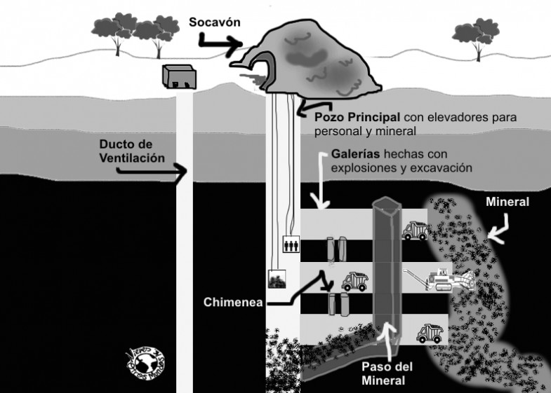 MineríaSubterránea